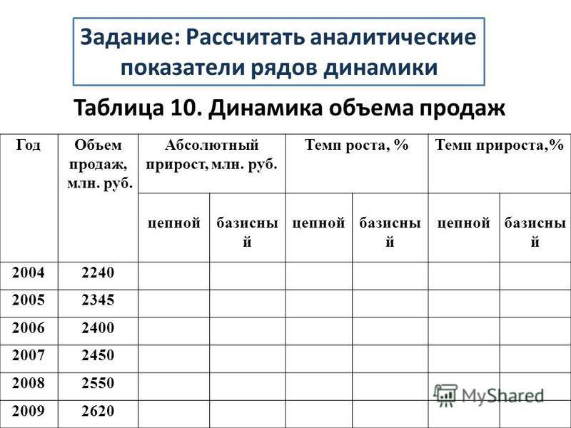 Таблица 10. Динамика объема продаж Год Объем продаж, млн. руб. Абсолютный прирост, млн. руб. Темп роста, %Темп прироста,% цепной базисный цепной базисный цепной базисный 20042240 20052345 20062400 20072450 20082550 20092620 Задание: Рассчитать аналит