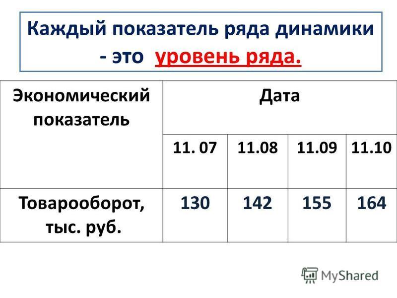 Каждый показатель ряда динамики - это уровень ряда. Экономический показатель Дата 11. 0711.0811.0911.10 Товарооборот, тыс. руб. 130142155164