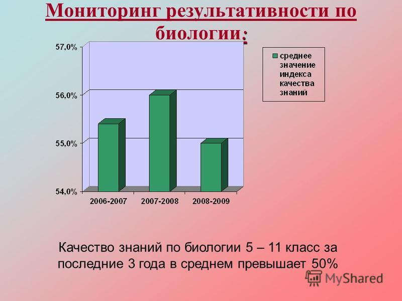 : Мониторинг результативности по биологии : Качество знаний по биологии 5 – 11 класс за последние 3 года в среднем превышает 50%