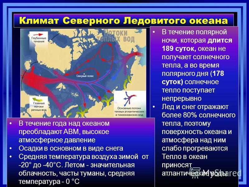 Климат Северного Ледовитого океана В течение полярной ночи, которая длится 189 суток, океан не получает солнечного тепла, а во время полярного дня (178 суток) солнечное тепло поступает непрерывно Лед и снег отражают более 80% солнечного тепла, поэтом