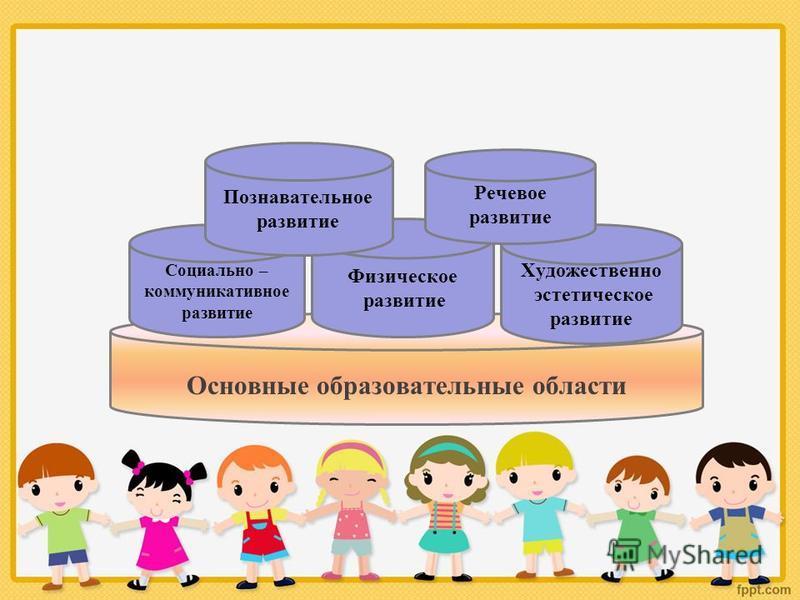 Основные образовательные области Социально – коммуникативное развитие Художественно эстетическое развитие Физическое развитие Познавательное развитие Речевое развитие