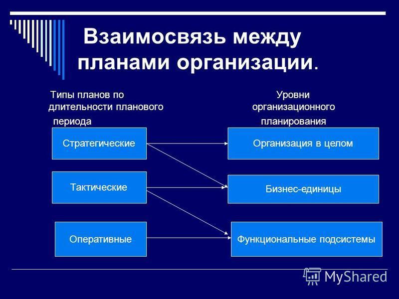 Взаимосвязь между планами организации. Типы планов по Уровни длительности планового организационного периода планирования Стратегические Тактические Оперативные Организация в целом Бизнес-единицы Функциональные подсистемы