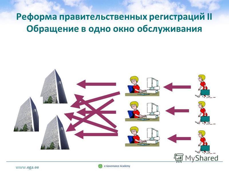 www.ega.ee Реформа правительственных регистраций II Обращение в одно окно обслуживания
