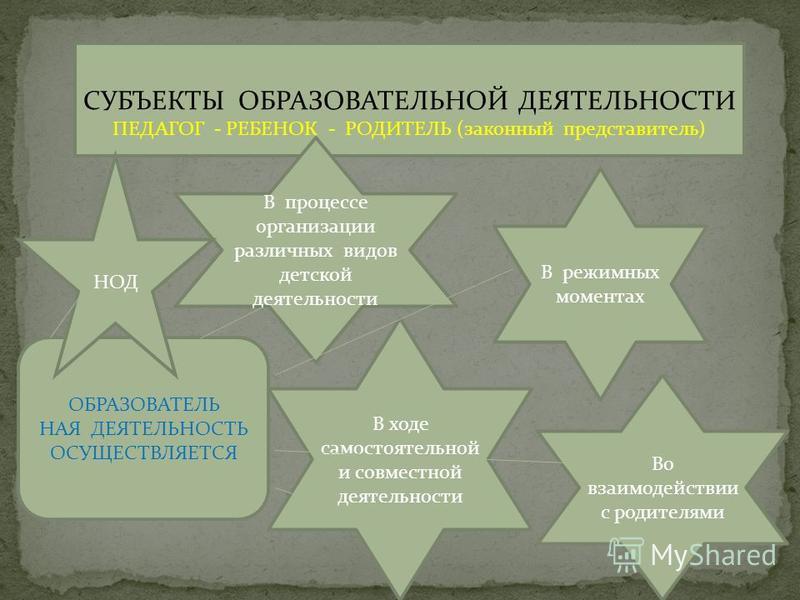 СУБЪЕКТЫ ОБРАЗОВАТЕЛЬНОЙ ДЕЯТЕЛЬНОСТИ ПЕДАГОГ - РЕБЕНОК - РОДИТЕЛЬ (законный представитель) ОБРАЗОВАТЕЛЬ НАЯ ДЕЯТЕЛЬНОСТЬ ОСУЩЕСТВЛЯЕТСЯ В процессе организации различных видов детской деятельности В режимных моментах В ходе самостоятельной и совместн