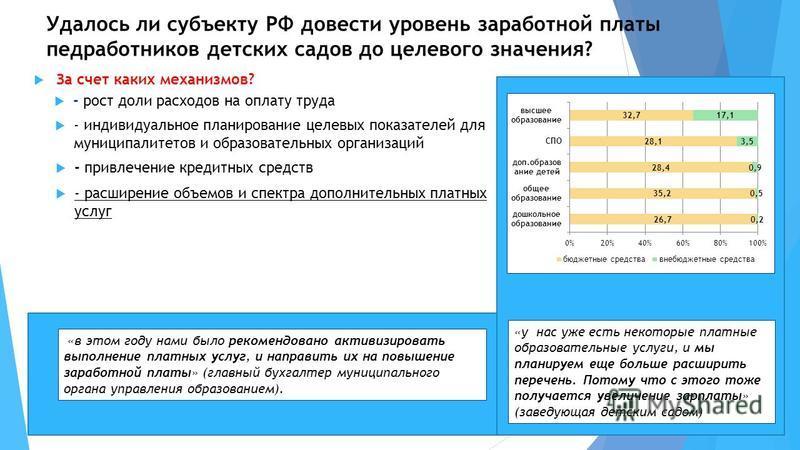 Удалось ли субъекту РФ довести уровень заработной платы медработников детских садов до целевого значения? За счет каких механизмов? - расширение объемов и спектра дополнительных платных услуг - привлечение кредитных средств - индивидуальное планирова