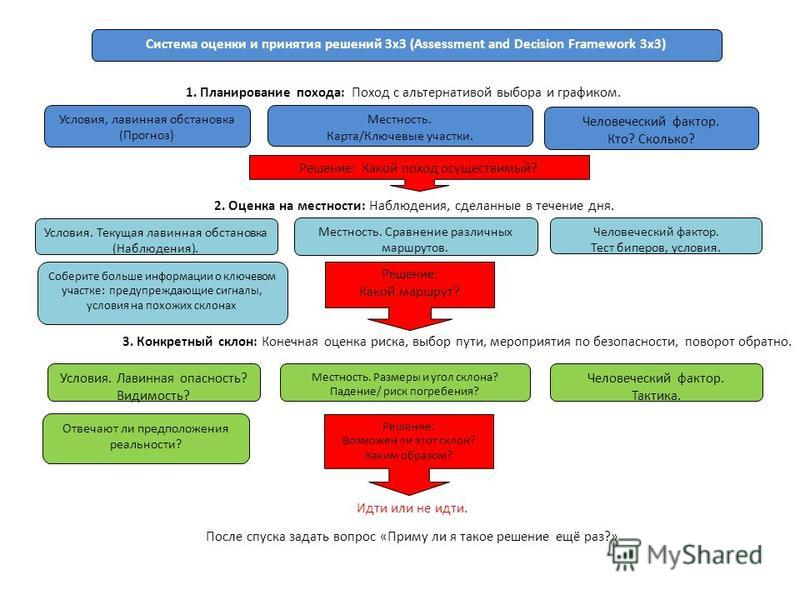Человеческий фактор. Кто? Сколько? Система оценки и принятия решений 3 х 3 (Assessment and Decision Framework 3x3) Местность. Карта/Ключевые участки. Условия, лавинная обстановка (Прогноз) Решение: Какой поход осуществимый? 1. Планирование похода: По