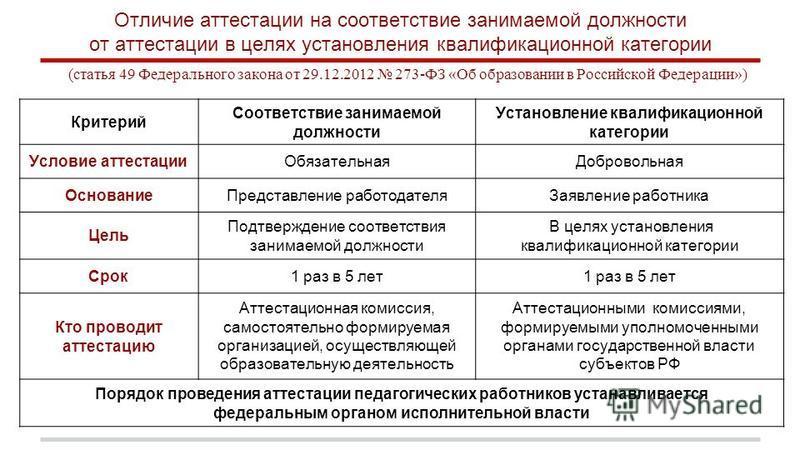 Отличие аттестации на соответствие занимаемой должности от аттестации в целях установления квалификационной категории (статья 49 Федерального закона от 29.12.2012 273-ФЗ «Об образовании в Российской Федерации») Критерий Соответствие занимаемой должно
