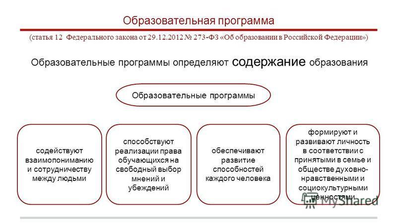 Образовательная программа (статья 12 Федерального закона от 29.12.2012 273-ФЗ «Об образовании в Российской Федерации») Образовательные программы определяют содержание образования Образовательные программы способствуют реализации права обучающихся на