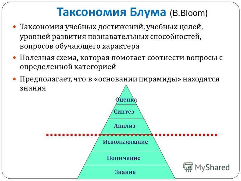 Таксономия учебных достижений, учебных целей, уровней развития познавательных способностей, вопросов обучающего характера Полезная схема, которая помогает соотнести вопросы с определенной категорией Предполагает, что в « основании пирамиды » находятс