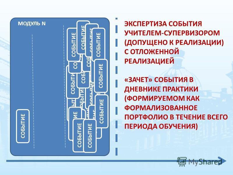 МОДУЛЬ N СОБЫТИЕ ЭКСПЕРТИЗА СОБЫТИЯ УЧИТЕЛЕМ-СУПЕРВИЗОРОМ (ДОПУЩЕНО К РЕАЛИЗАЦИИ) С ОТЛОЖЕННОЙ РЕАЛИЗАЦИЕЙ «ЗАЧЕТ» СОБЫТИЯ В ДНЕВНИКЕ ПРАКТИКИ (ФОРМИРУЕМОМ КАК ФОРМАЛИЗОВАННОЕ ПОРТФОЛИО В ТЕЧЕНИЕ ВСЕГО ПЕРИОДА ОБУЧЕНИЯ)