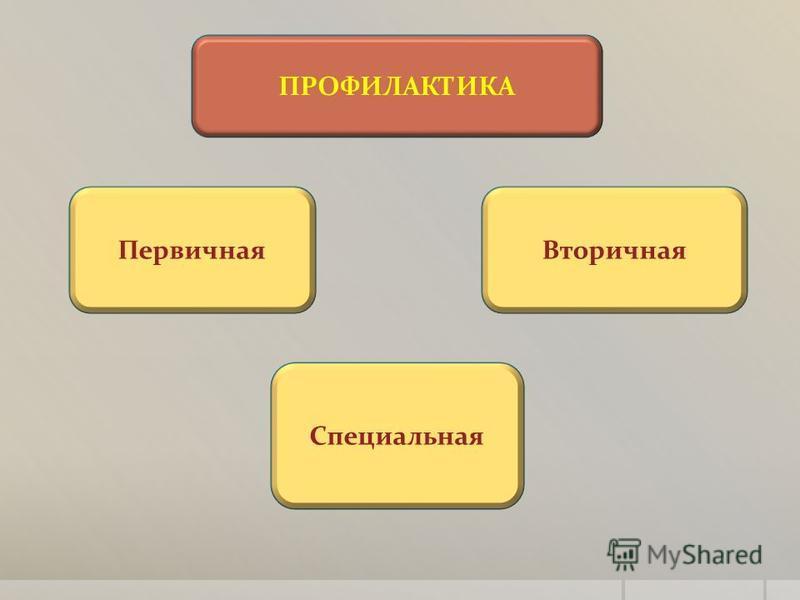ПРОФИЛАКТИКА Первичная Вторичная Специальная