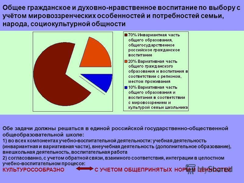 Общее гражданское и духовно-нравственное воспитание по выбору с учётом мировоззренческих особенностей и потребностей семьи, народа, социокультурной общности Обе задачи должны решаться в единой российской государственно-общественной общеобразовательно