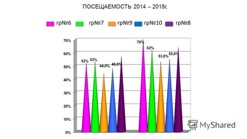 ПОСЕЩАЕМОСТЬ 2014 – 2015 г. гр 6 гр 7 гр 9 гр 10 гр 8