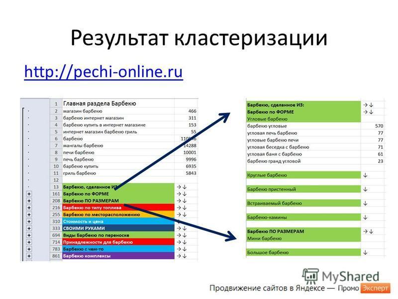 Результат кластеризации http://pechi-online.ru