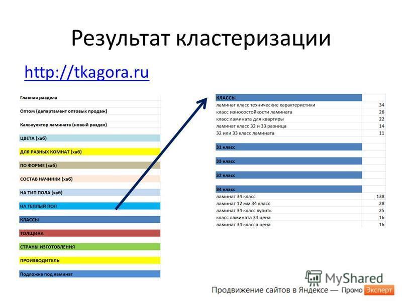 Результат кластеризации http://tkagora.ru
