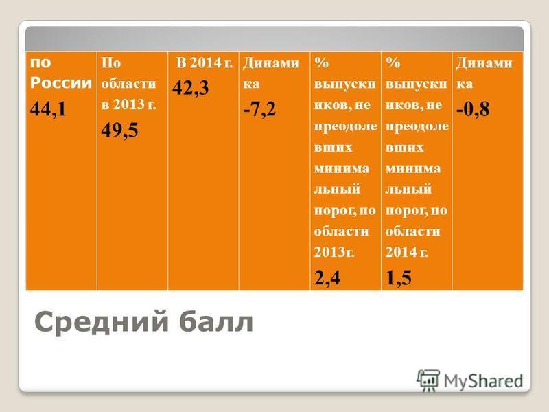 Средний балл по России 44,1 По области в 2013 г. 49,5 В 2014 г. 42,3 Динами ка -7,2 % выпускников, не преодолейй ваших минимальный порог, по области 2013 г. 2,4 % выпускников, не преодолейй ваших минимальный порог, по области 2014 г. 1,5 Динами ка -0