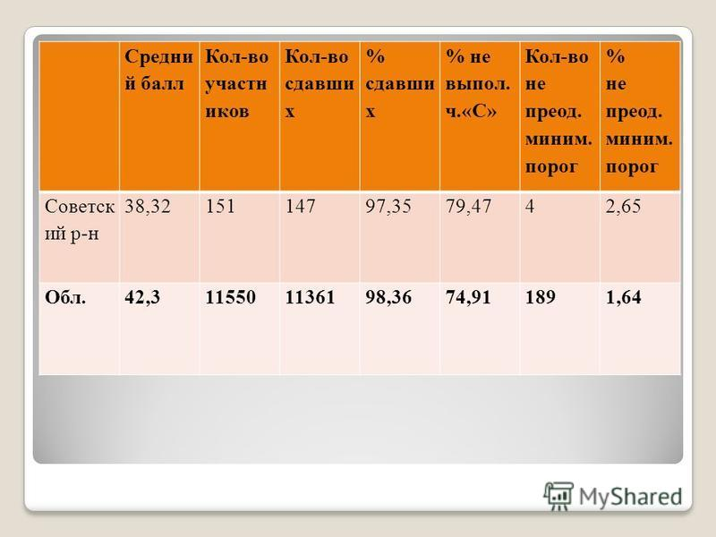 Средни й балл Кол-во участников Кол-во сдавши х % сдавши х % не выпал. ч.«С» Кол-во не преод. миним. порог % не преод. миним. порог Советск ий р-н 38,3215114797,3579,4742,65 Обл.42,3115501136198,3674,911891,64