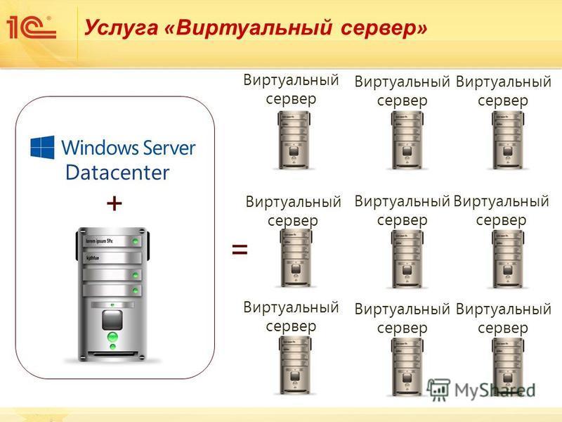 Услуга « Виртуальный сервер » + = StandardDatacenter Виртуальный сервер