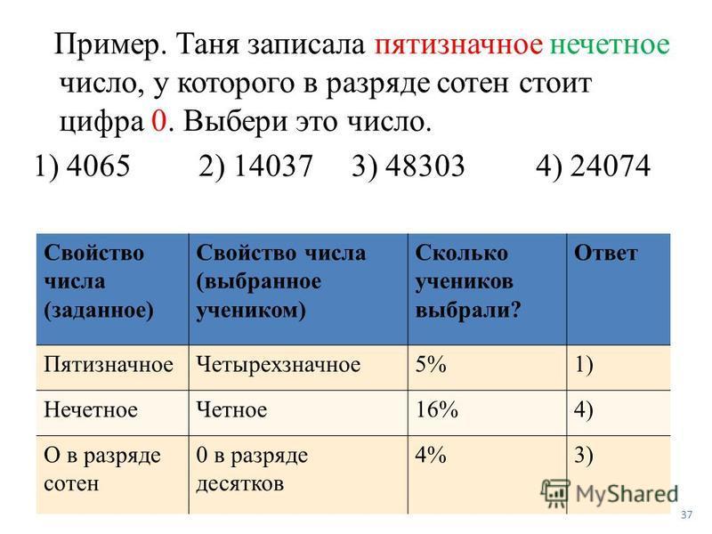 Пример. Таня записала пятизначное нечетное число, у которого в разряде сотен стоит цифра 0. Выбери это число. 1) 4065 2) 14037 3) 48303 4) 24074 Свойство числа (заданное) Свойство числа (выбранное учеником) Сколько учеников выбрали? Ответ Пятизначное