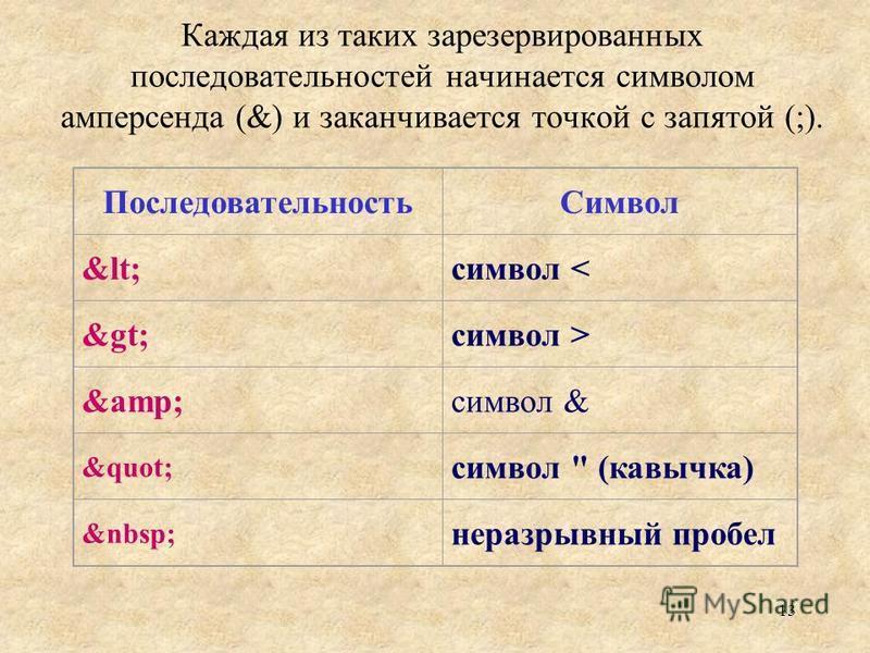 13 Каждая из таких зарезервированных последовательностей начинается символом амперсанда (&) и заканчивается точкой с запятой (;). Последовательность Символ &lt;символ < &gt;символ > &amp;символ & &quot; символ  (кавычка) неразрывный пробел