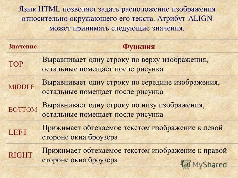 55 Язык HTML позволяет задать расположение изображения относительно окружающего его текста. Атрибут ALIGN может принимать следующие значения. Значение Функция ТОР Выравнивает одну строку по верху изображения, остальные помещает после рисунка MIDDLE В
