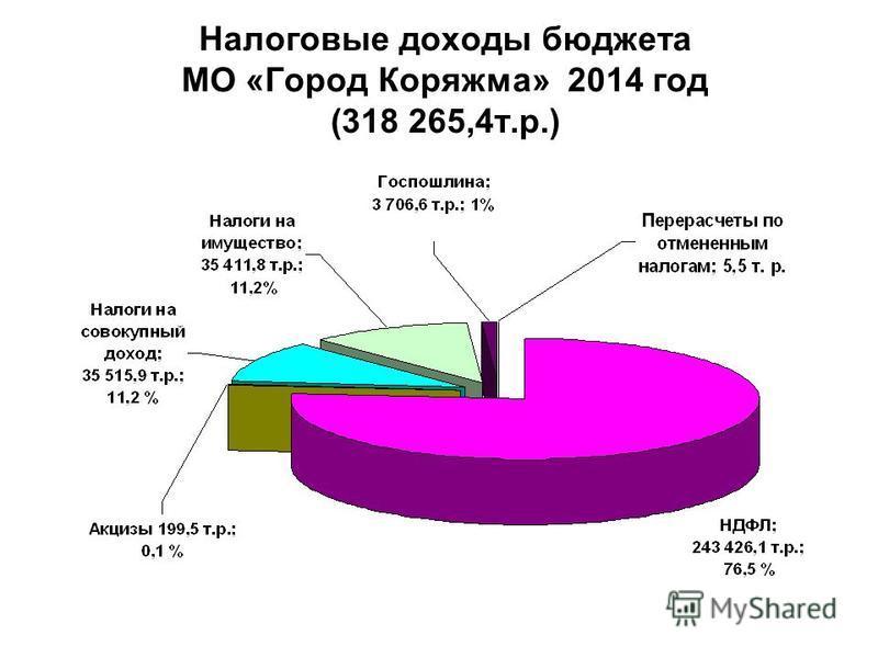 Налоговые доходы бюджета МО «Город Коряжма» 2014 год (318 265,4 т.р.)
