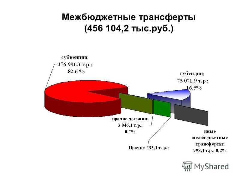 Межбюджетные трансферты (456 104,2 тыс.руб.)