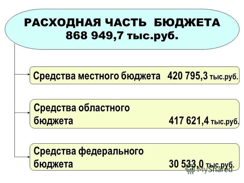 РАСХОДНАЯ ЧАСТЬ БЮДЖЕТА 868 949,7 тыс.руб. Средства местного бюджета 420 795,3 тыс.руб. Средства областного бюджета 417 621,4 тыс.руб. Средства федерального бюджета 30 533,0 тыс.руб.