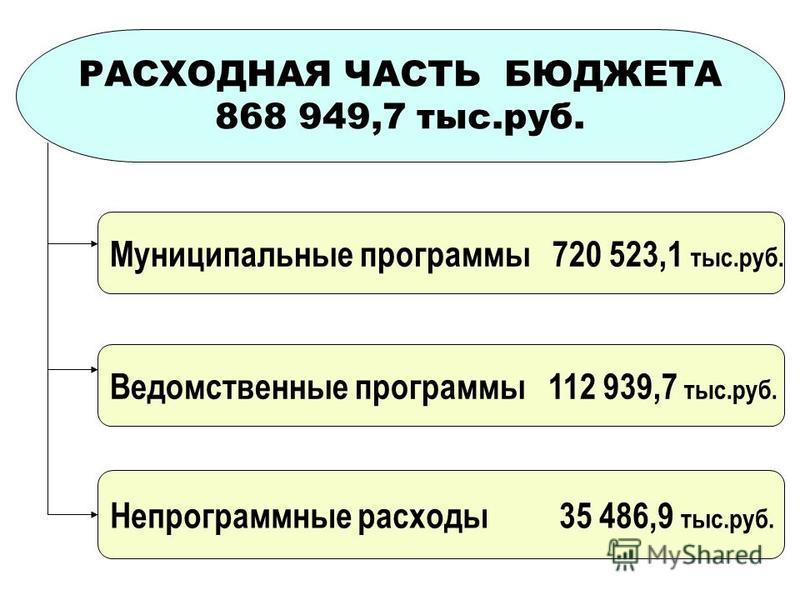 РАСХОДНАЯ ЧАСТЬ БЮДЖЕТА 868 949,7 тыс.руб. Муниципальные программы 720 523,1 тыс.руб. Ведомственные программы 112 939,7 тыс.руб. Непрограммные расходы 35 486,9 тыс.руб.