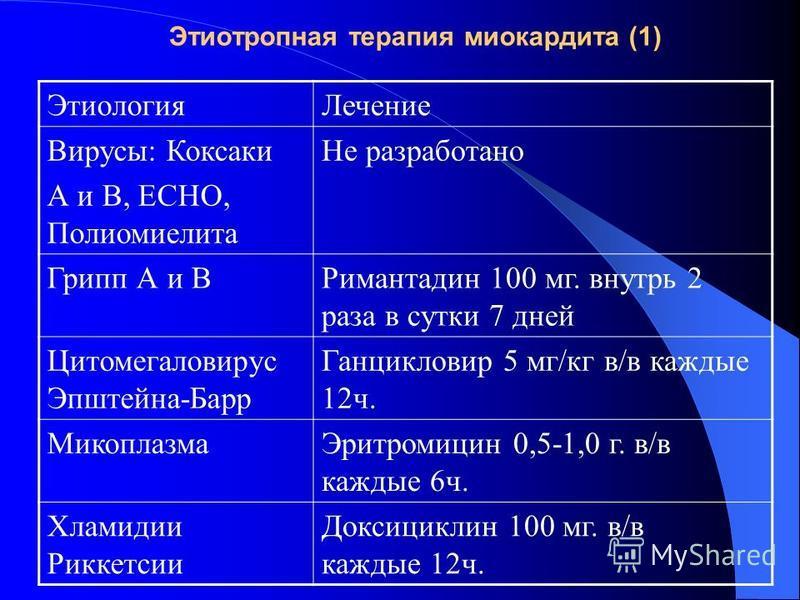 Этиотропная терапия миокардита (1) Этиология Лечение Вирусы: Коксаки А и В, ЕСНО, Полиомиелита Не разработано Грипп А и ВРимантадин 100 мг. внутрь 2 раза в сутки 7 дней Цитомегаловирус Эпштейна-Барр Ганцикловир 5 мг/кг в/в каждые 12 ч. Микоплазма Эри