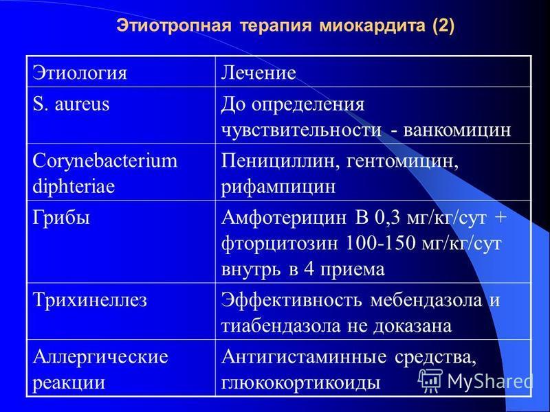 Этиотропная терапия миокардита (2) Этиология Лечение S. aureus До определения чувствительности - ванкомицин Corynebacterium diphteriae Пенициллин, гентамицин, рифампицин Грибы Амфотерицин В 0,3 мг/кг/сут + фторцитозин 100-150 мг/кг/сут внутрь в 4 при
