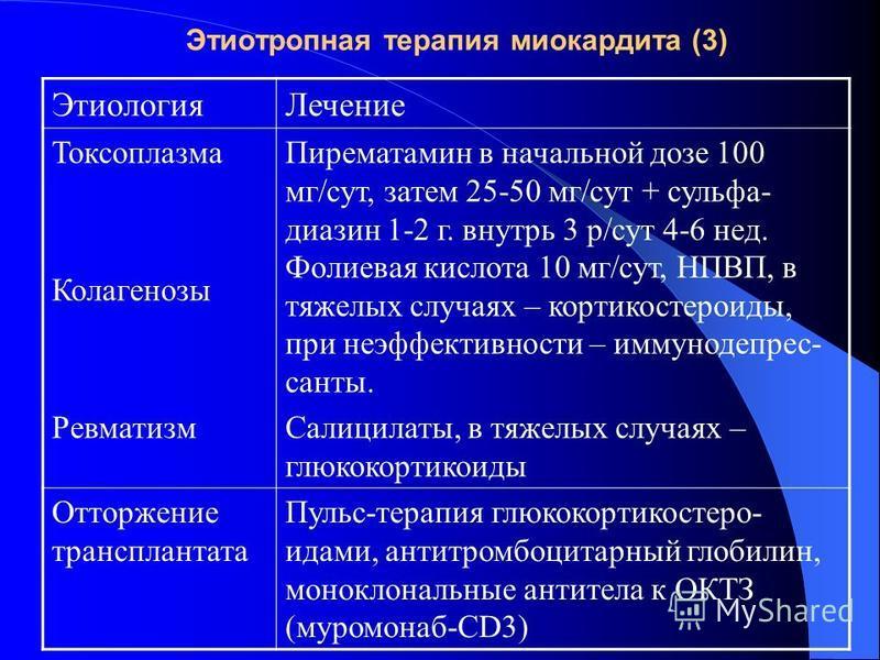 Этиотропная терапия миокардита (3) Этиология Лечение Токсоплазма Колагенозы Ревматизм Пирематамин в начальной дозе 100 мг/сут, затем 25-50 мг/сут + сульфадиазин 1-2 г. внутрь 3 р/сут 4-6 нед. Фолиевая кислота 10 мг/сут, НПВП, в тяжелых случаях – корт
