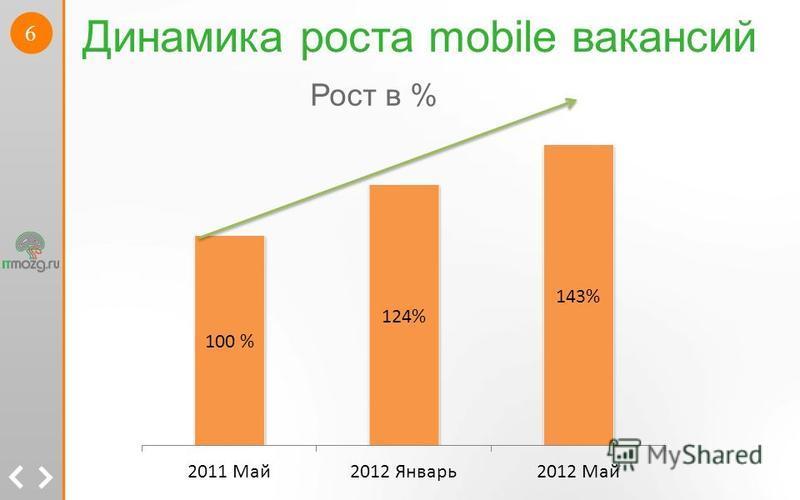 6 Динамика роста mobile вакансий