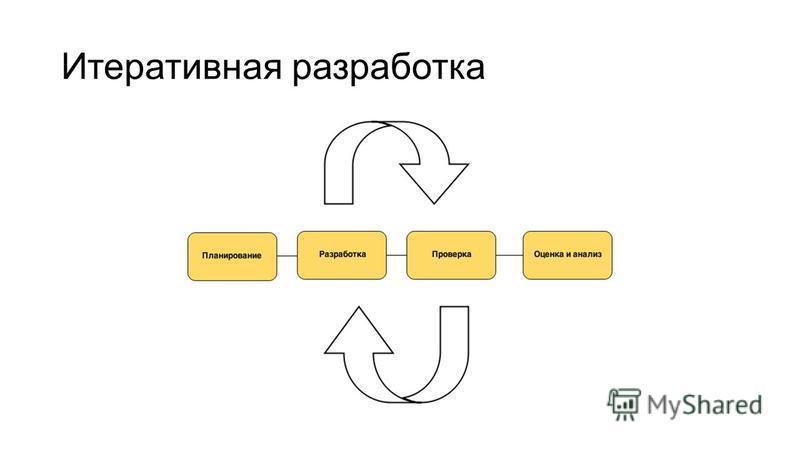 Итеративная разработка