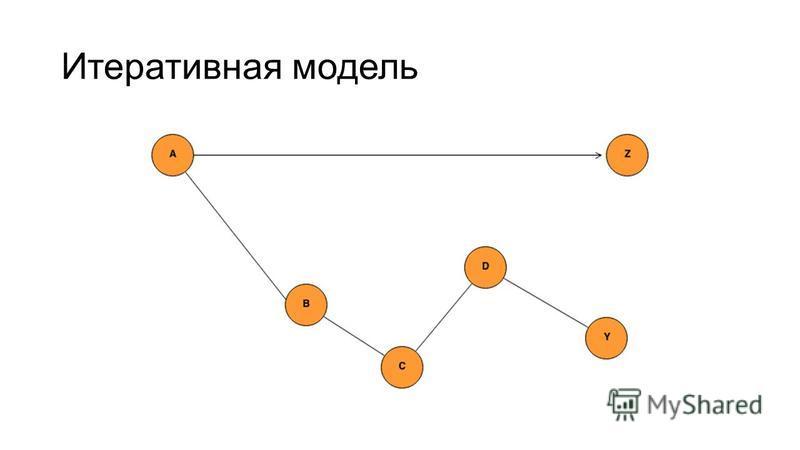 Итеративная модель