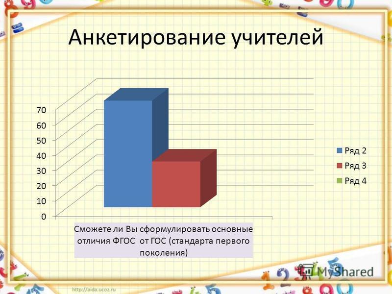 Анкетирование учителей
