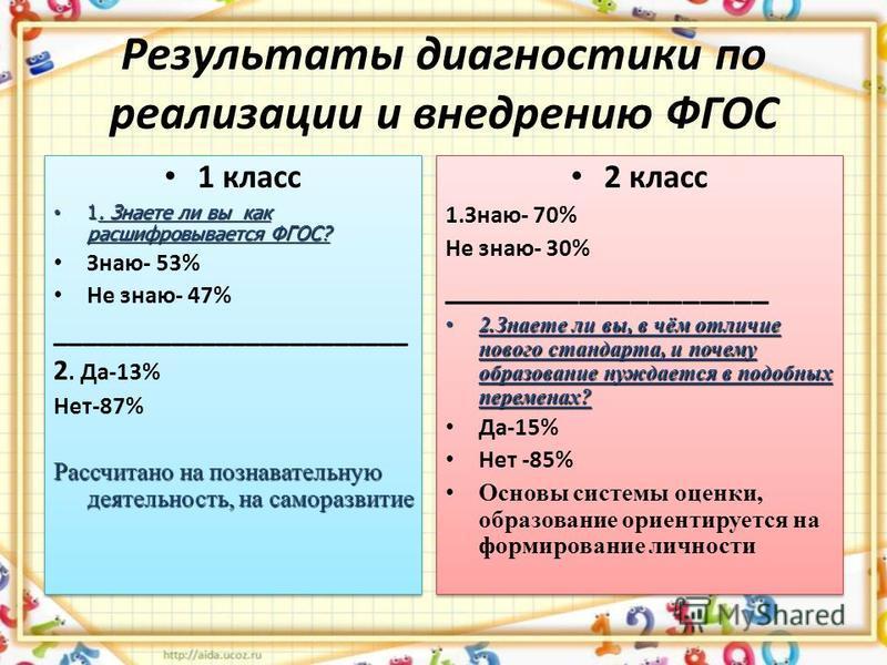 Результаты диагностики по реализации и внедрению ФГОС 1 класс 1. Знаете ли вы как расшифровывается ФГОС? 1. Знаете ли вы как расшифровывается ФГОС? Знаю- 53% Не знаю- 47% ________________________ 2. Да-13% Нет-87% Рассчитано на познавательную деятель