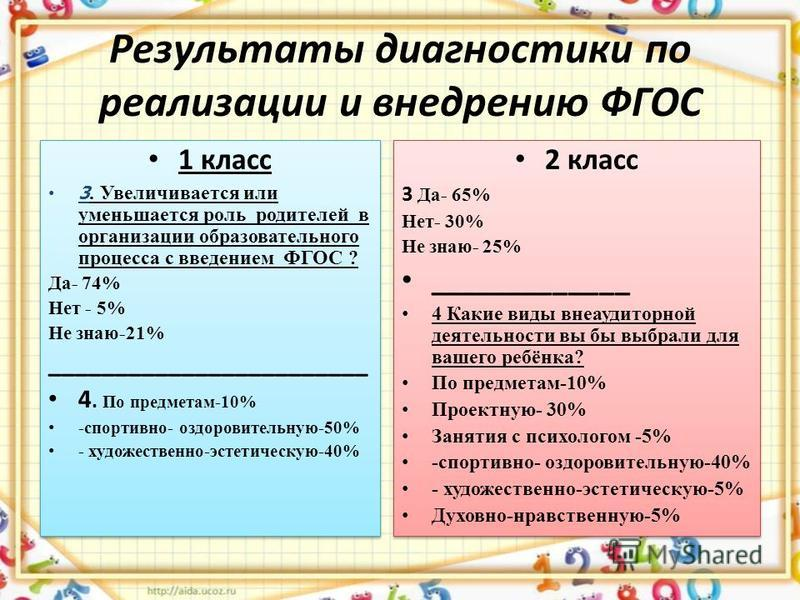 Результаты диагностики по реализации и внедрению ФГОС 1 класс 3. Увеличивается или уменьшается роль родителей в организации образовательного процесса с введением ФГОС ? Да- 74% Нет - 5% Не знаю-21% ________________________ 4. По предметам-10% -спорти