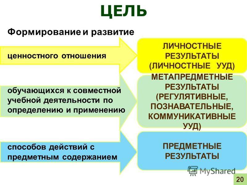 ЛИЧНОСТНЫЕ РЕЗУЛЬТАТЫ (ЛИЧНОСТНЫЕ УУД) МЕТАПРЕДМЕТНЫЕ РЕЗУЛЬТАТЫ (РЕГУЛЯТИВНЫЕ, ПОЗНАВАТЕЛЬНЫЕ, КОММУНИКАТИВНЫЕ УУД) ПРЕДМЕТНЫЕ РЕЗУЛЬТАТЫ Формирование и развитие ценностного отношения обучающихся к совместной учебной деятельности по определению и пр