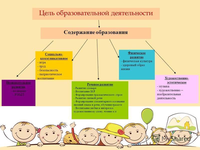 Содержание образования Познавательное развитие - познание - РЭМП Социально- коммуникативное - игра - труд - безопасность - патриотическое воспитание Физическое развитие - физическая культура - здоровый образ жизни Художественно- эстетическое - музыка