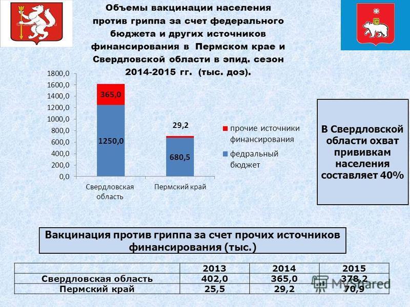 В Свердловской области охват прививкам населения составляет 40% 201320142015 Свердловская область 402,0365,0378,2 Пермский край 25,529,270,9 Вакцинация против гриппа за счет прочих источников финансирования (тыс.)