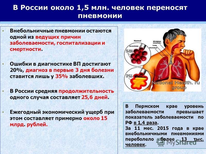 В России около 1,5 млн. человек переносят пневмонии Внебольничные пневмонии остаются одной из ведущих причин заболеваемости, госпитализации и смертности. Ошибки в диагностике ВП достигают 20%, диагноз в первые 3 дня болезни ставится лишь у 35% заболе