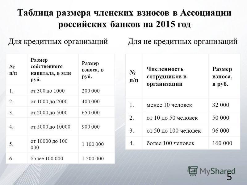 Таблица размера членских взносов в Ассоциации российских банков на 2015 год Для кредитных организаций п/п Размер собственного капитала, в млн руб. Размер взноса, в руб. 1. от 300 до 1000200 000 2. от 1000 до 2000400 000 3. от 2000 до 5000650 000 4. о