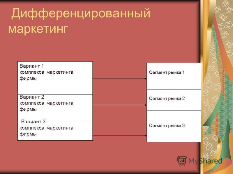 Дифференцированный маркетинг Вариант 1 комплекса маркетинга фирмы Вариант 2 комплекса маркетинга фирмы Вариант 3 комплекса маркетинга фирмы Сегмент рынкеа 1 Сегмент рынкеа 2 Сегмент рынкеа 3