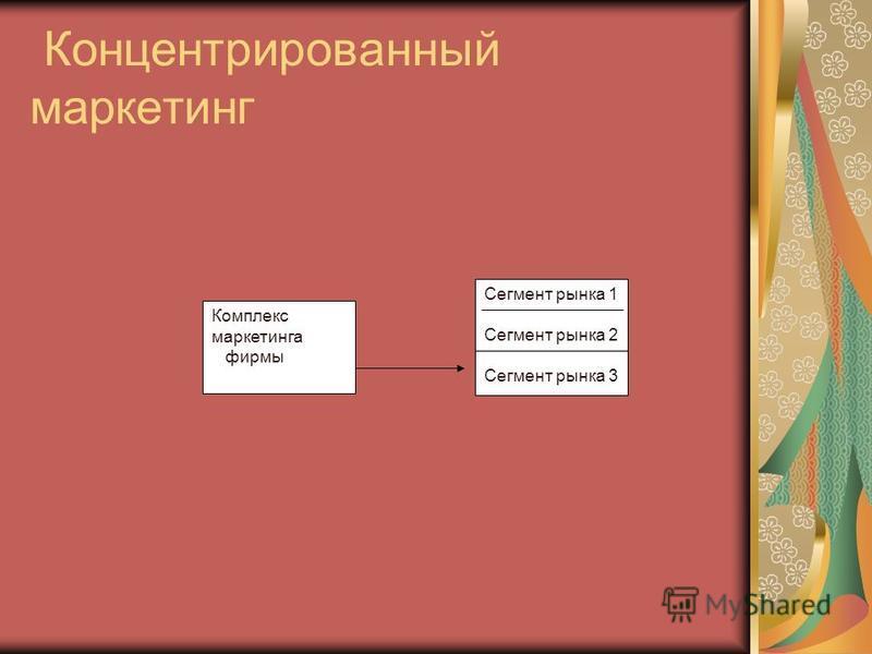 Концентрированный маркетинг Комплекс маркетинга фирмы Сегмент рынкеа 1 Сегмент рынкеа 2 Сегмент рынкеа 3