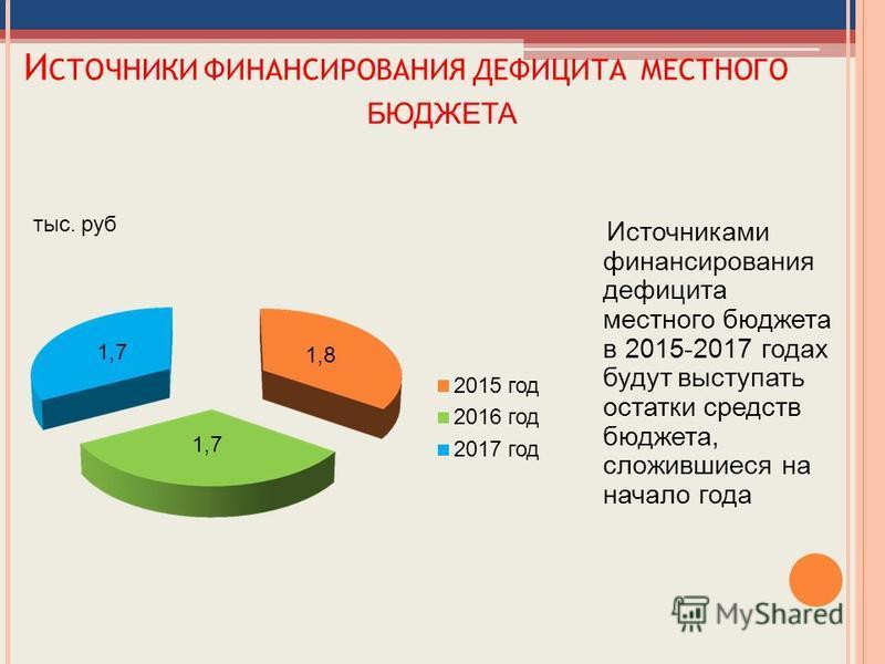 И СТОЧНИКИ ФИНАНСИРОВАНИЯ ДЕФИЦИТА МЕСТНОГО БЮДЖЕТА Источниками финансирования дефицита местного бюджета в 2015-2017 годах будут выступать остатки средств бюджета, сложившиеся на начало года 1,8 1,7 2015 год 2016 год 2017 год тыс. руб