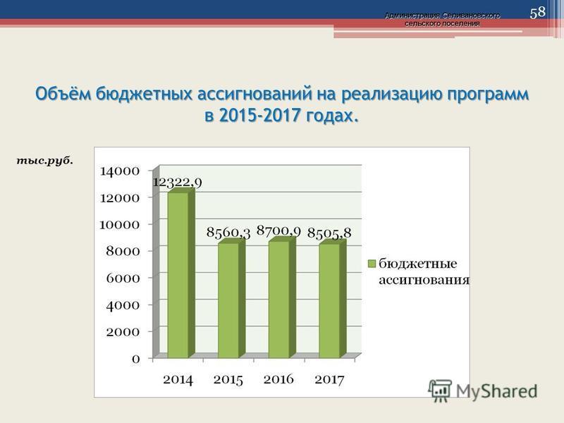 Администрация Селивановского сельского поселения Объём бюджетных ассигнований на реализацию программ в 2015-2017 годах. 58 тыс.руб.