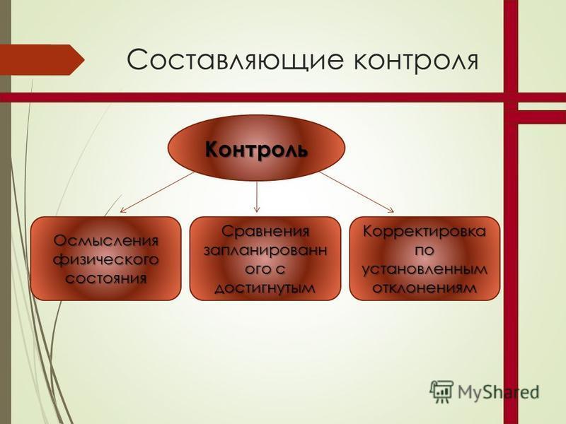 Составляющие контроля Контроль Осмысления физического состояния Сравнения запланированного с достигнутым Корректировка по установленным отклонениям