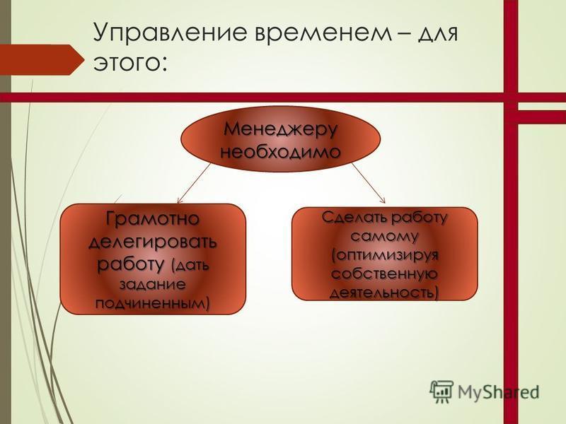 Управление временем – для этого: Менеджеру необходимо Грамотно делегировать работу (дать задание подчиненным) Сделать работу самому (оптимизируя собственную деятельность)
