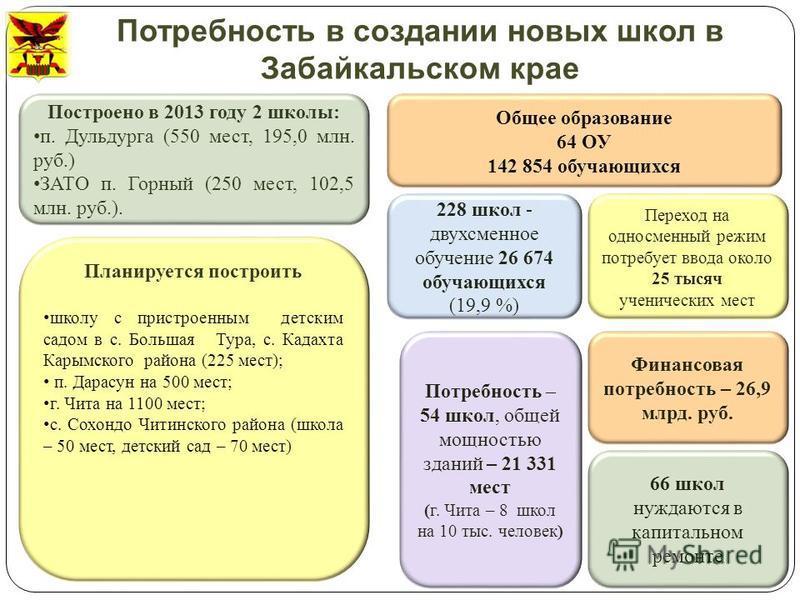Потребность в создании новых школ в Забайкальском крае 228 школ - двухсменное обучение 26 674 обучающихся (19,9 %) Потребность – 54 школ, общей мощностью зданий – 21 331 мест ( г. Чита – 8 школ на 10 тыс. человек ) Переход на односменный режим потреб